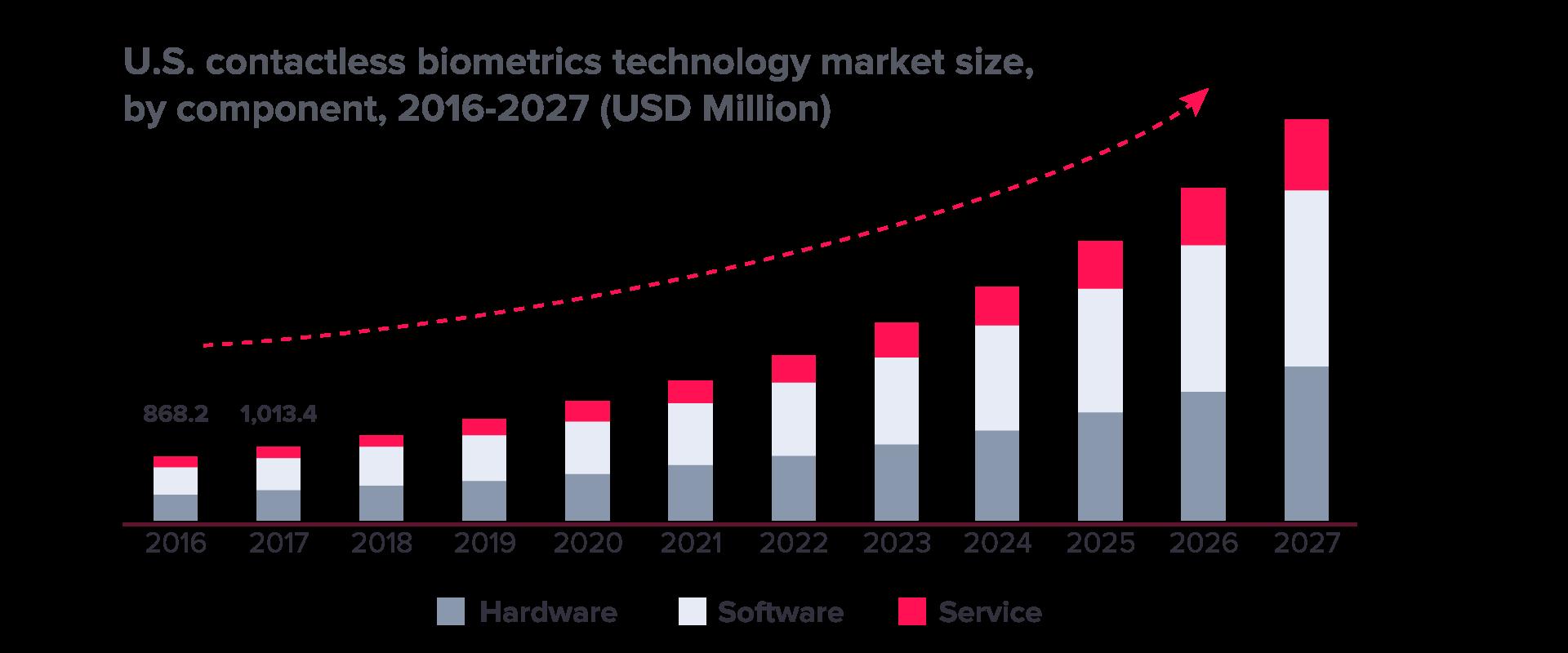 https://recfaces.com/wp-content/uploads/2020/12/biometrics-technology-market.png